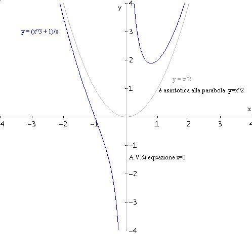 Grafico Asintoto Parabolico