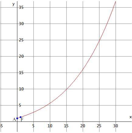 Funzione fratta con termini esponenziali e irrazionali